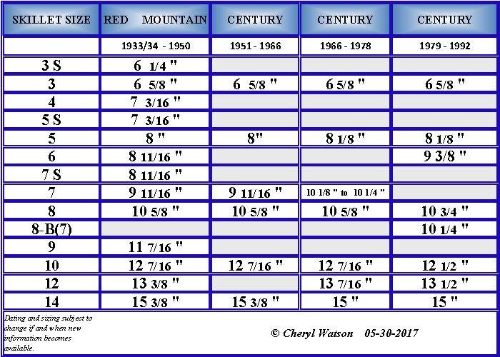 2017-05-30_BSR_Skillet_Chart.jpg