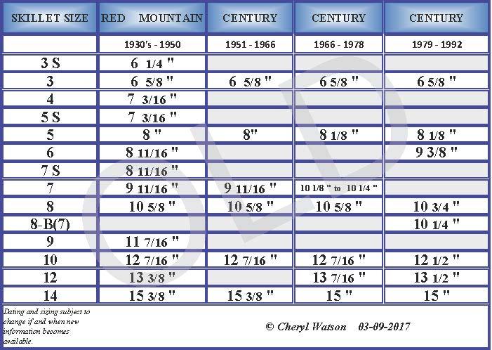 BSR_Skillet_Chart_03-17_OLD.jpg